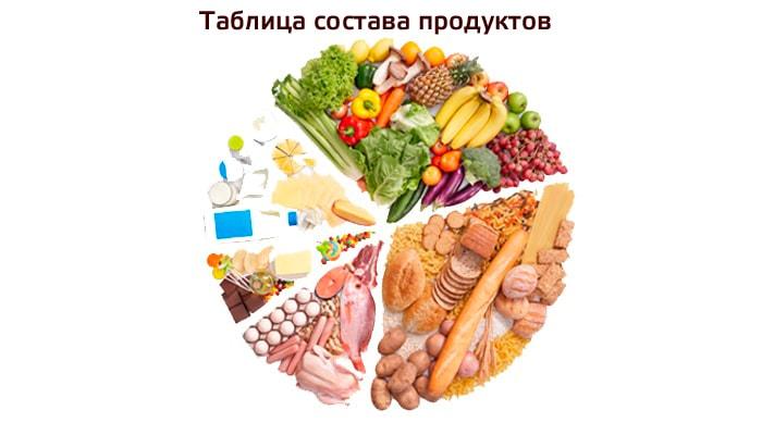 состав продуктов питания