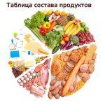 Состав продуктов питания | Белки, жиры и углеводы